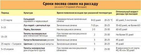 Прикрепленное изображение: Sroki-poseva-semyan-nekotorykh-kultur-na-rassadu.jpg